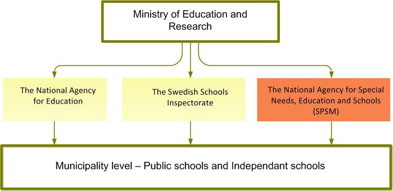 model of the swedish education system
